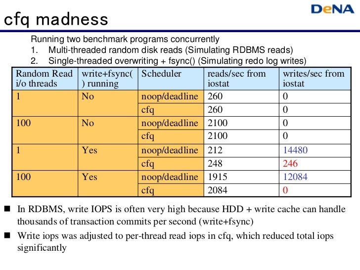 cfq madness    Running two benchmark programs concurrently    1. Multi-threaded random disk reads (Simulating RDBMS reads)...
