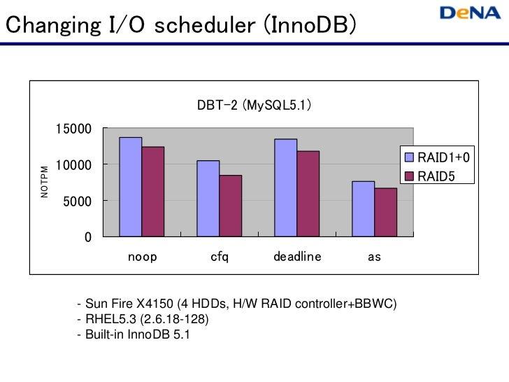 Changing I/O scheduler (InnoDB)                                 DBT-2 (MySQL5.1)           15000                          ...