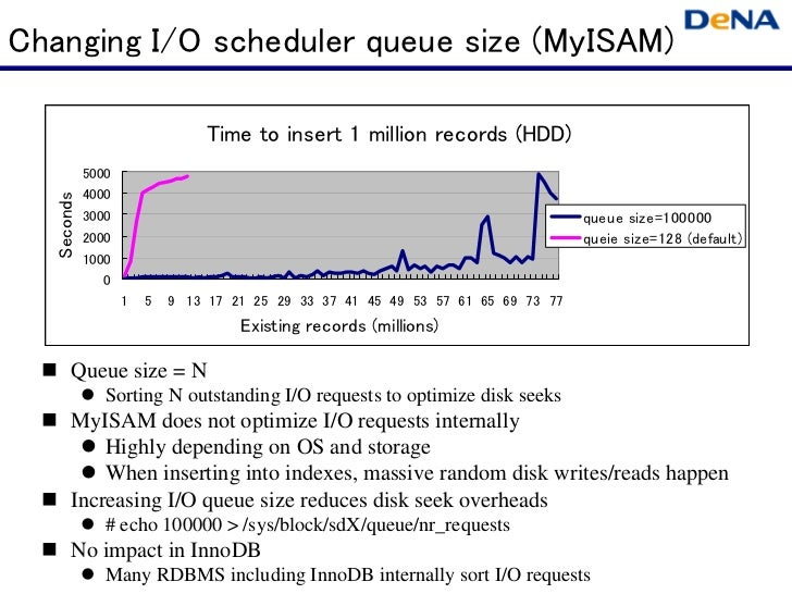 Changing I/O scheduler queue size (MyISAM)                                Time to insert 1 million records (HDD)          ...