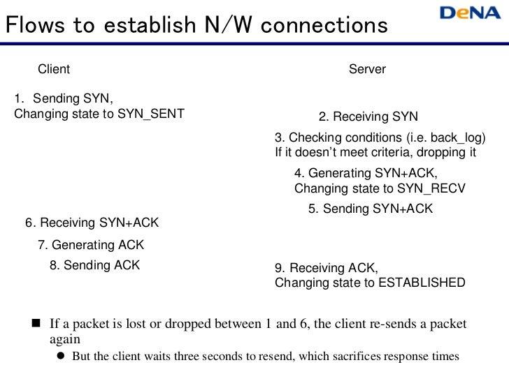 Flows to establish N/W connections   Client                                                         Server1. Sending SYN,C...