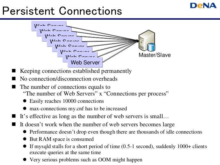 Persistent Connections        Web Server         Web Server           Web Server             Web Server               Web ...