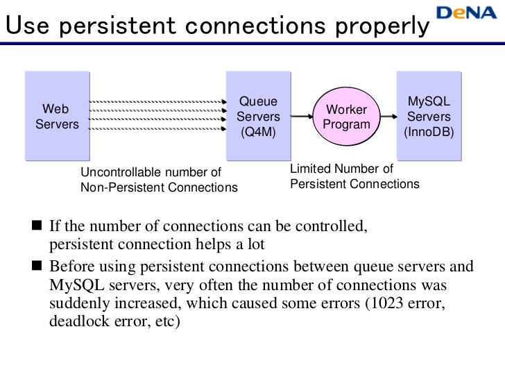 Use persistent connections properly                                     Queue                         MySQL   Web         ...
