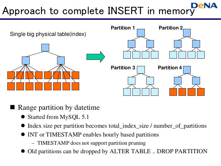 Approach to complete INSERT in memory                                         Partition 1        Partition 2 Single big ph...