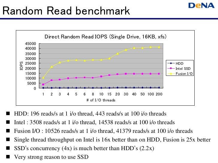 Random Read benchmark                      Direct Random Read IOPS (Single Drive, 16KB, xfs)          45000          40000...
