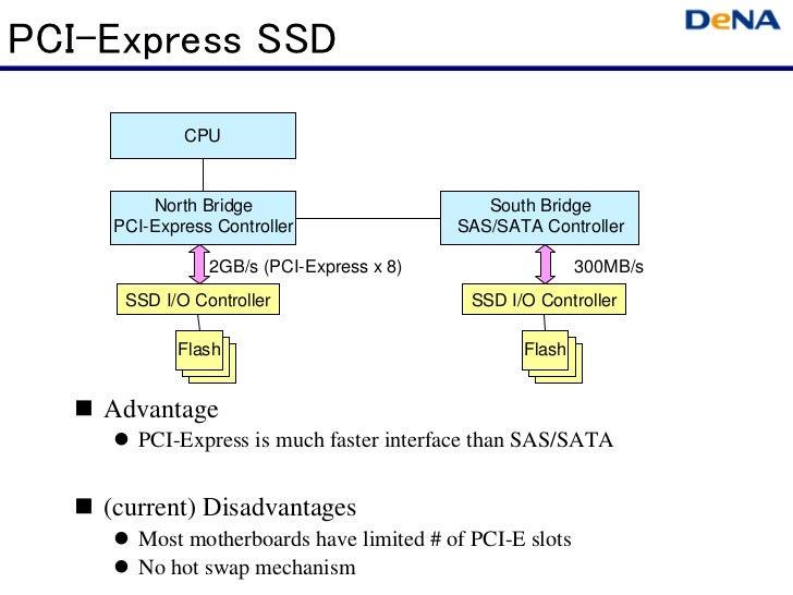 PCI-Express SSD            CPU        North Bridge                        South Bridge    PCI-Express Controller          ...