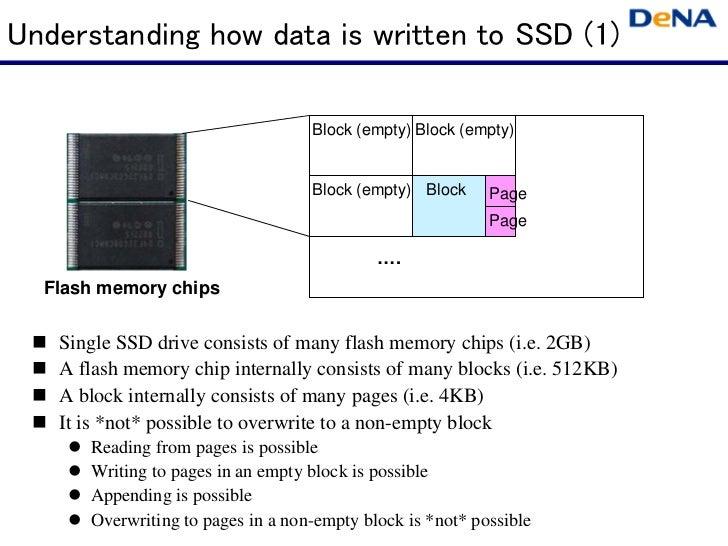 Understanding how data is written to SSD (1)                                   Block (empty) Block (empty)                ...