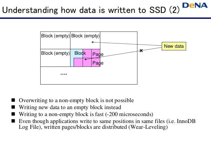 Understanding how data is written to SSD (2)             Block (empty) Block (empty)                                      ...