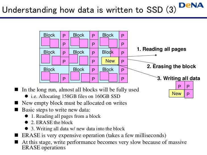 Understanding how data is written to SSD (3)               Block    P    Block    P    Block     P                        ...