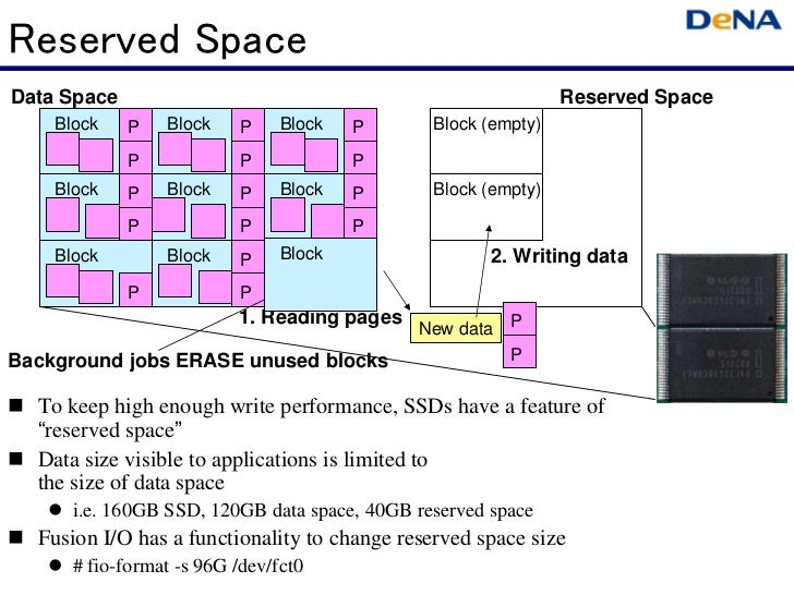 Reserved SpaceData Space                                                     Reserved Space    Block    P   Block     P   ...