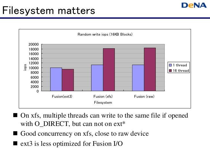 Filesystem matters                                 Random write iops (16KB Blocks)          20000          18000          ...