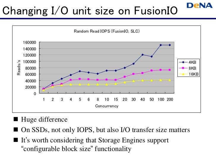 Changing I/O unit size on FusionIO                                     Random Read IOPS (FusionIO, SLC)            160000 ...