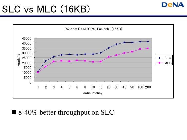 SLC vs MLC (16KB)                                    Random Read IOPS, FusionIO (16KB)            45000            40000  ...