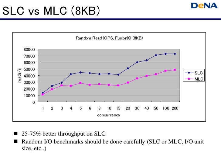 SLC vs MLC (8KB)                                    Random Read IOPS, FusionIO (8KB)            80000            70000    ...