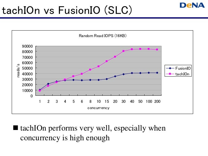 tachIOn vs FusionIO (SLC)                                        Random Read IOPS (16KB)            90000            80000...