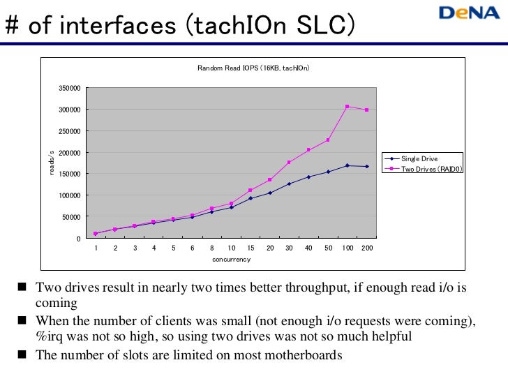 # of interfaces (tachIOn SLC)                                               Random Read IOPS (16KB, tachIOn)              ...