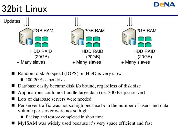32bit LinuxUpdates              2GB RAM                    2GB RAM                 2GB RAM          HDD RAID              ...