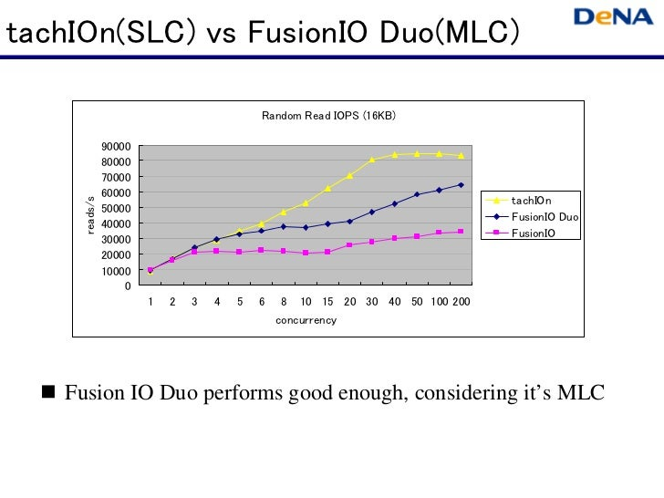 tachIOn(SLC) vs FusionIO Duo(MLC)                                          Random Read IOPS (16KB)              90000     ...