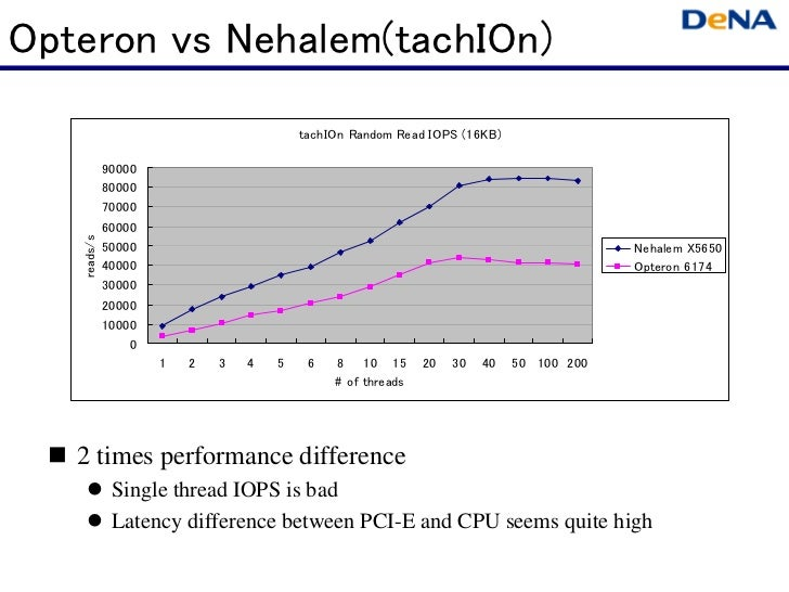 Opteron vs Nehalem(tachIOn)                                         tachIOn Random Read IOPS (16KB)             90000     ...