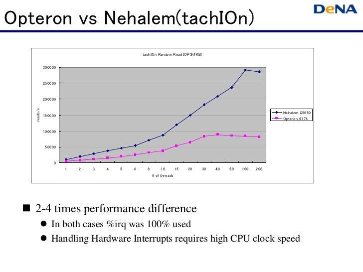 Opteron vs Nehalem(tachIOn)                                              tachIOn Random Read IOPS(4KB)             300000 ...
