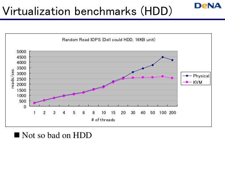 Virtualization benchmarks (HDD)                                Random Read IOPS (Dell could HDD, 16KB unit)             50...