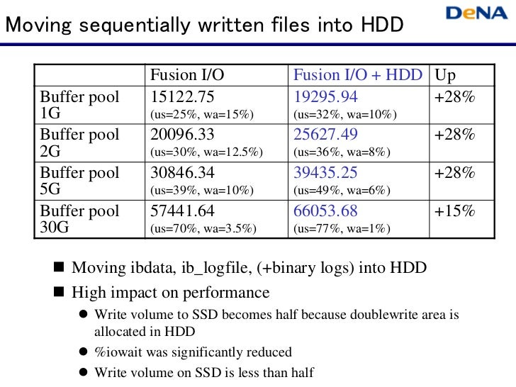Moving sequentially written files into HDD                   Fusion I/O             Fusion I/O + HDD Up   Buffer pool     ...