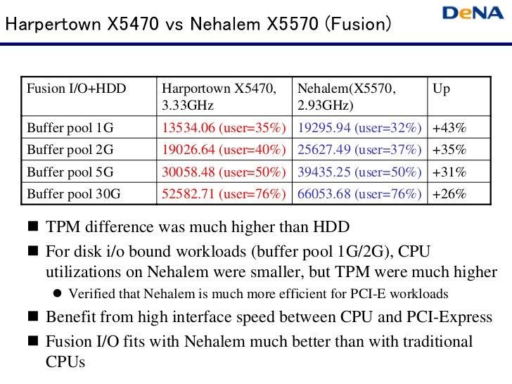 Harpertown X5470 vs Nehalem X5570 (Fusion)  Fusion I/O+HDD       Harportown X5470,      Nehalem(X5570,         Up         ...