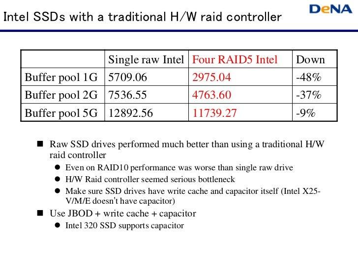 Intel SSDs with a traditional H/W raid controller                  Single raw Intel            Four RAID5 Intel           ...