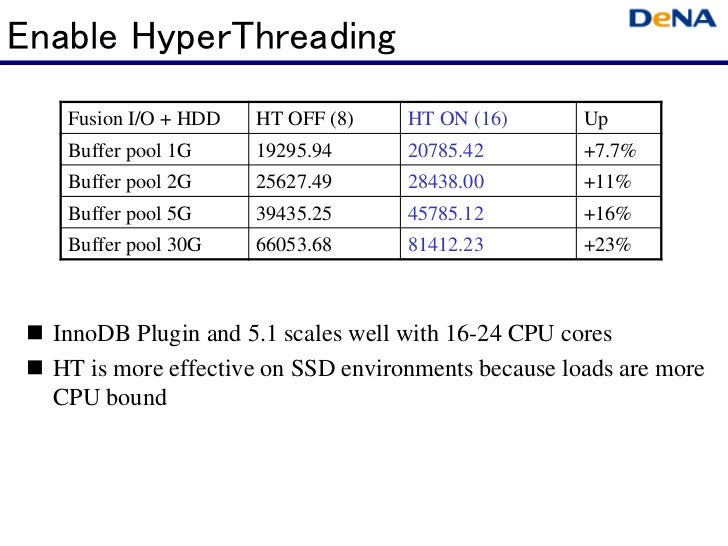 Enable HyperThreading   Fusion I/O + HDD   HT OFF (8)    HT ON (16)       Up   Buffer pool 1G     19295.94      20785.42  ...