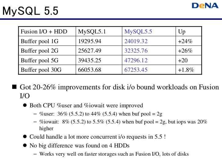 MySQL 5.5  Fusion I/O + HDD        MySQL5.1            MySQL5.5                 Up  Buffer pool 1G          19295.94      ...