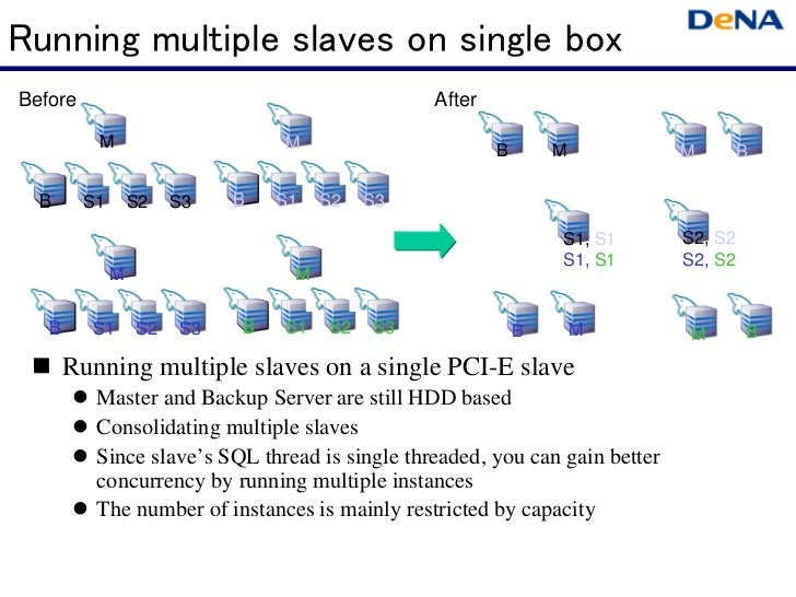 Running multiple slaves on single boxBefore                                          After          M                     ...