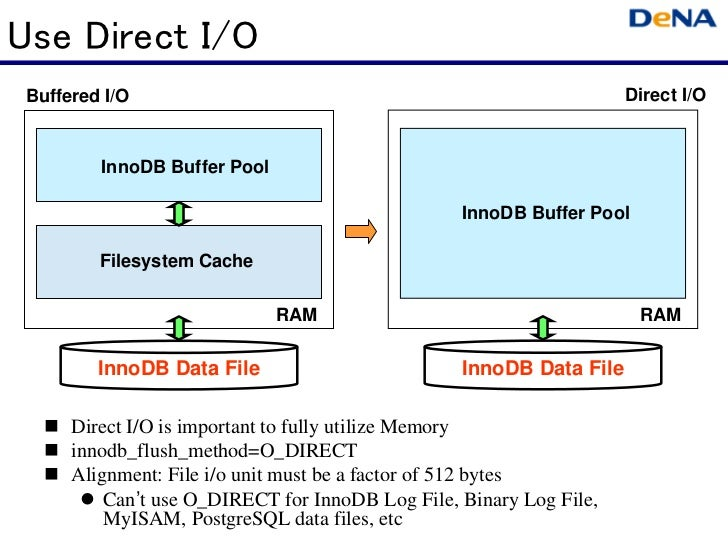 Use Direct I/O Buffered I/O                                                        Direct I/O         InnoDB Buffer Pool  ...