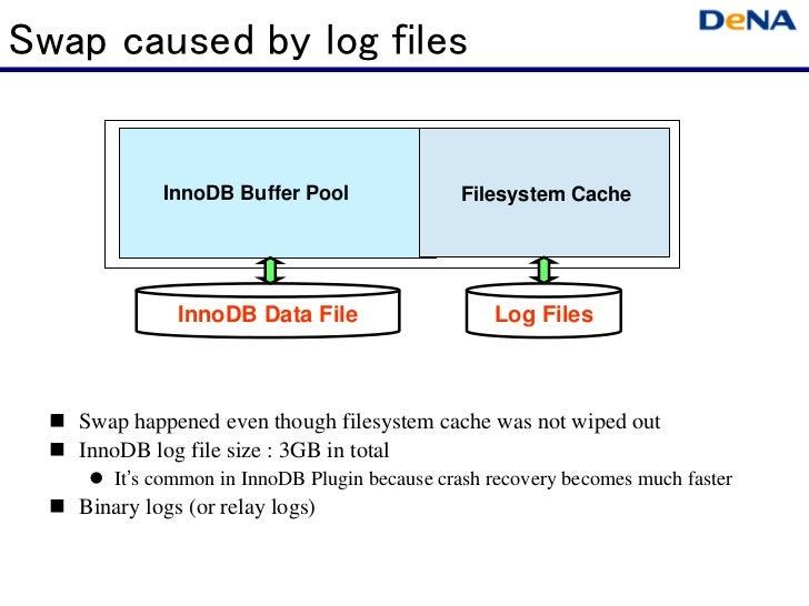 Swap caused by log files            InnoDB Buffer Pool                Filesystem Cache              InnoDB Data File      ...