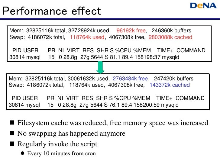 Performance effect Mem: 32825116k total, 32728924k used, 96192k free, 246360k buffers Swap: 4186072k total, 118764k used, ...
