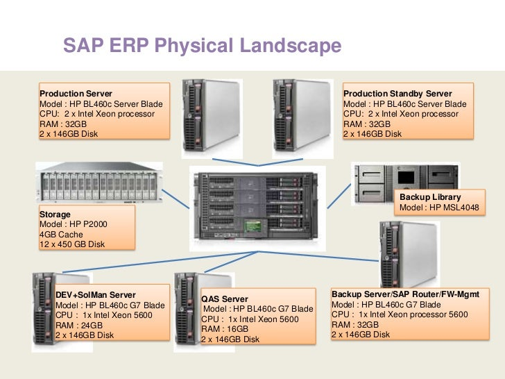 SAP and Linux Redhat Landscape