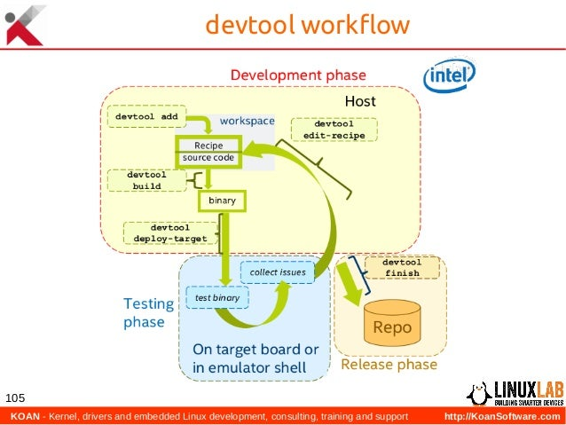 KOAN - Kernel, drivers and embedded Linux development, consulting, training and support http://KoanSoftware.com 105 devto...