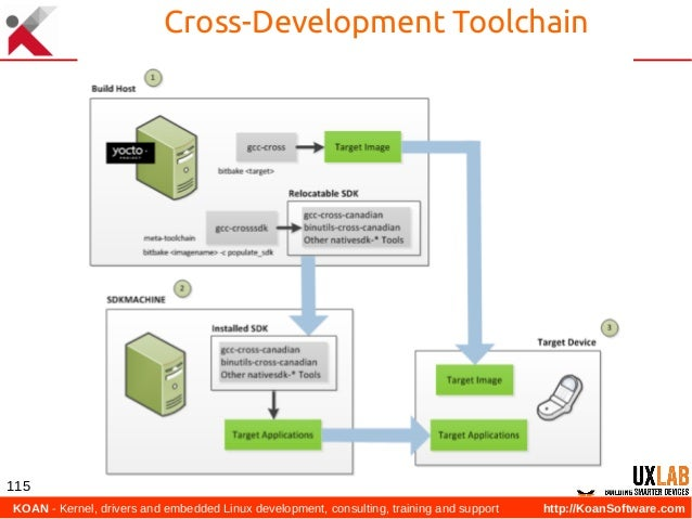 KOAN - Kernel, drivers and embedded Linux development, consulting, training and support http://KoanSoftware.com 115 Cross...
