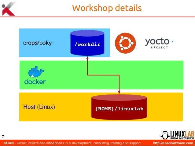KOAN - Kernel, drivers and embedded Linux development, consulting, training and support http://KoanSoftware.com 7 Worksho...