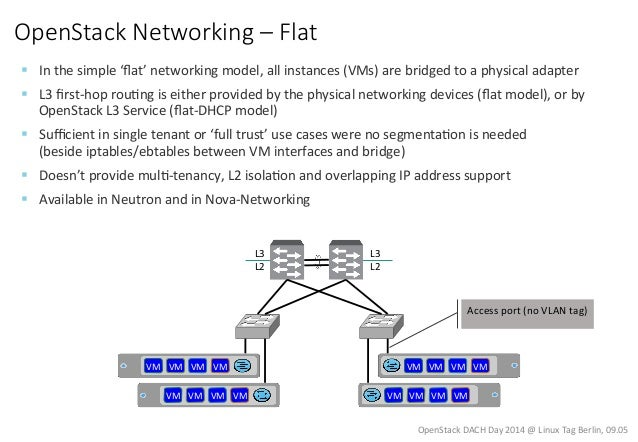 Linux Tag 2014 OpenStack Networking Slide 2