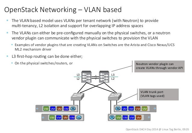 Linux Tag 2014 OpenStack Networking Slide 3