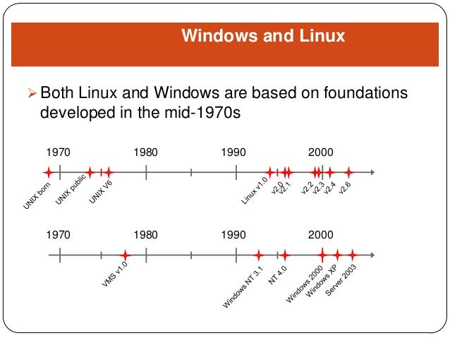 red hat linux vs windows 2000 essay My topic is windows vs linux and it is very interesting topic for me which is why there are so many different variations of linux like red hat, suse linux vs windows essay linux vs windows linux vs.
