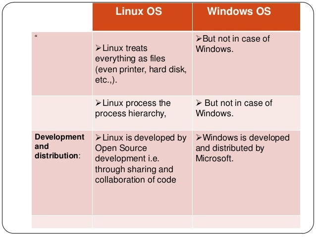 a comparison of linux and microsoft windows Os showdown: windows 10 vs linux os  you'll even find winini and systemini files which date back to windows 31 the microsoft of today is a different beast to.