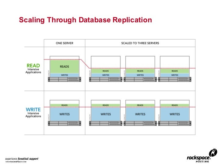 Scaling Through Database Replication