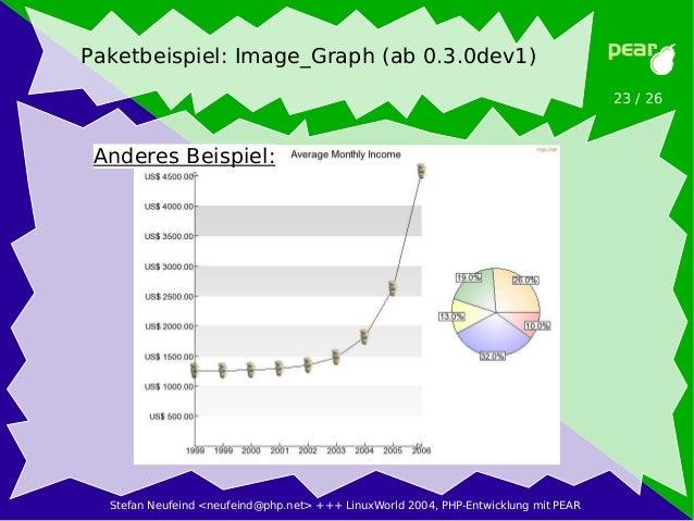 Stefan Neufeind <neufeind@php.net> +++ LinuxWorld 2004, PHP-Entwicklung mit PEAR 23 / 26 Paketbeispiel: Image_Graph (ab 0....