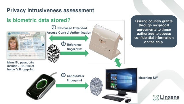 Privacy intrusiveness assessment Is biometric data stored? Many EU passports include JPEG file of holder's fingerprint PK...