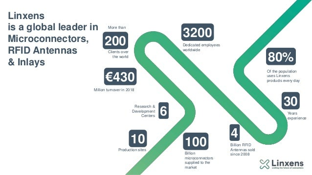 €430 100 80% 200 Million turnover in 2018 Dedicated employees worldwide Of the population uses Linxens products every day ...