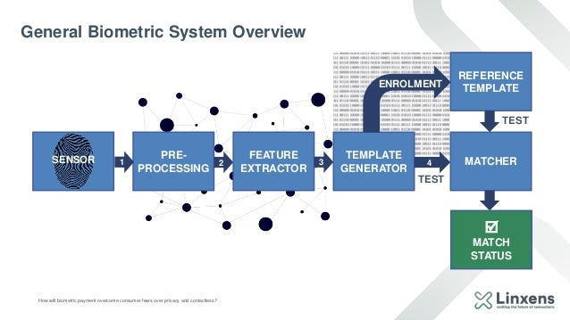 General Biometric System Overview How will biometric payment overcome consumer fears over privacy and contactless? PRE- PR...