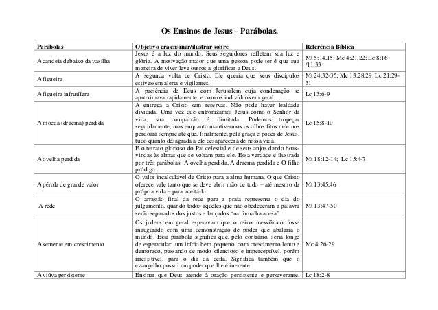 Os Ensinos de Jesus – Parábolas.Parábolas Objetivo era ensinar/ilustrar sobre Referência BíblicaA candeia debaixo da vasil...