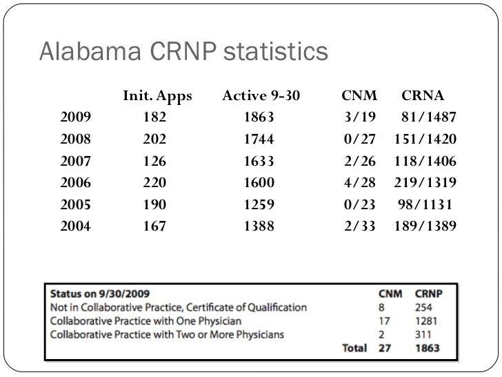 <ul><ul><li>  Init. Apps  Active 9-30  CNM   CRNA </li></ul></ul><ul><ul><li>2009  182 1863 3/19   81/1487 </li></ul></ul>...