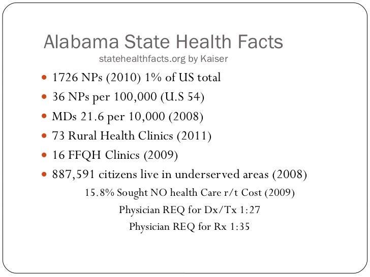 Alabama State Health Facts  statehealthfacts.org by Kaiser <ul><li>1726 NPs (2010) 1% of US total </li></ul><ul><li>36 NPs...