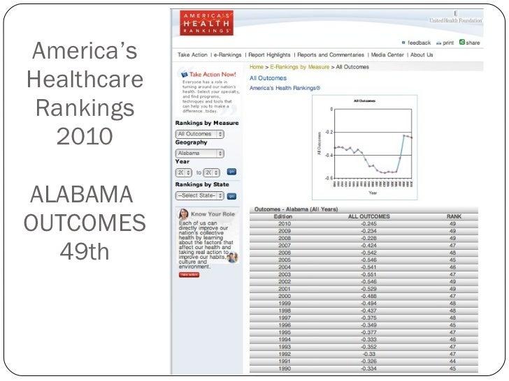 America's Healthcare Rankings 2010 ALABAMA  OUTCOMES 49th
